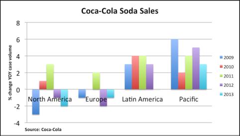 cola soda sales